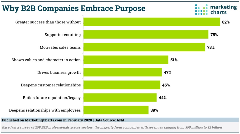 B2B Purpose_MarketingCharts